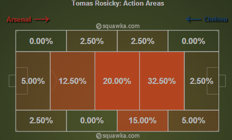 Rosicky's heat map in the 2nd half showing that he occupied a deeper role. [via squawka.com]