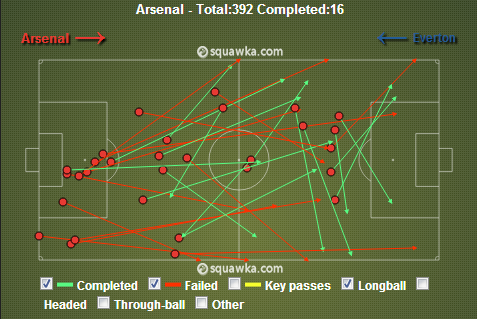 Arsenal tried a lot of long passes into the vacant channels. via squawka.com