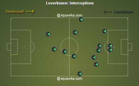 Leverkusen interceptions. via squawka.com
