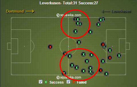 Leverkusen stopping the Dortmund wingbacks. via squawka.com