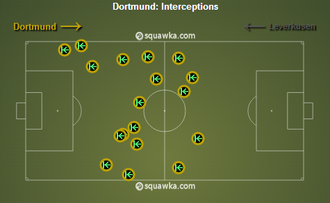 Dortmund Interceptions. via squawka.com