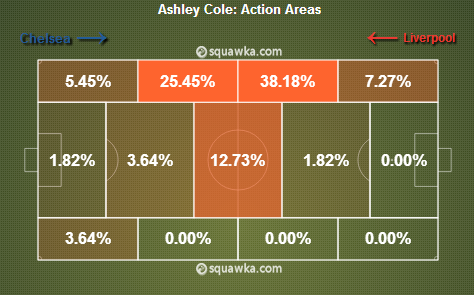 Ashley Cole action areas, via squawka.com.