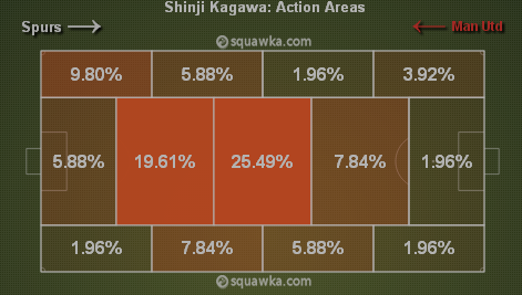 Kagawa hardly stayed out wide. Via squawka.com