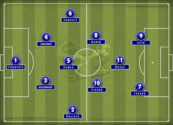 Chelsea's on loan XI, recently becoming famous on Social Media channel. Illustration made via TacticalPad