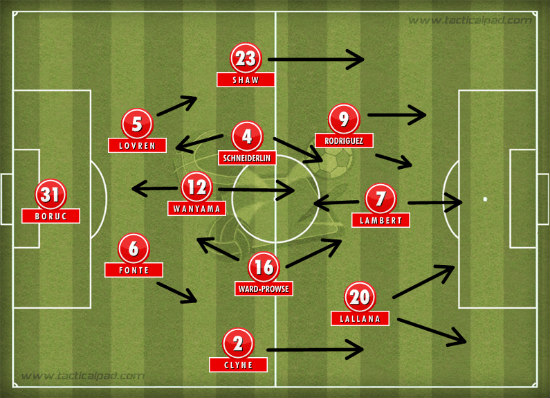 Southampton's tactical set-up