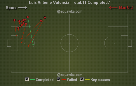 Only 1 out of Valencia's 11 crosses were successful. Via squawka.com