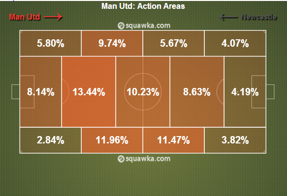 Manchester United lacked creativity through the centre of the pitch.