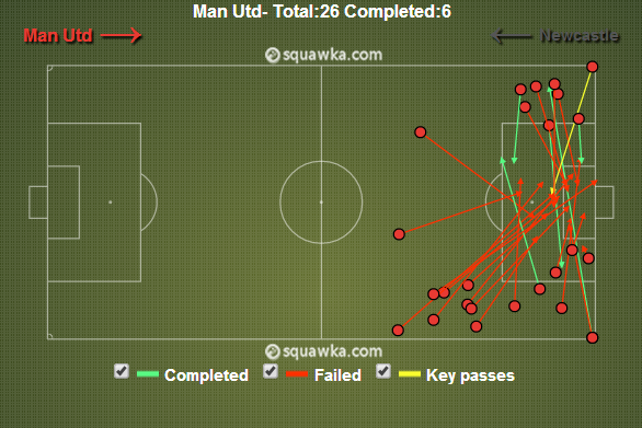 The Newcastle defence positioned themselves well and nullified most of the crosses.