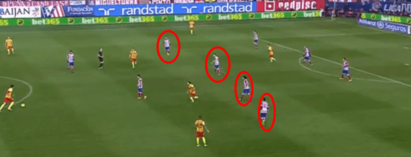 Atletico's midfield 4 stayed narrow and deep preventing Barca from playing through the middle.