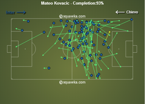 Kovacic had a pass completion rate of 93% against Chievo.  (Courtesy Squawka)