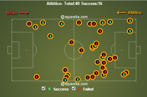Atletico tackles. via squawka.com