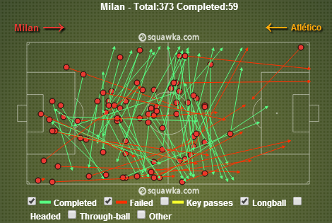 Cross field passes via squawka.com