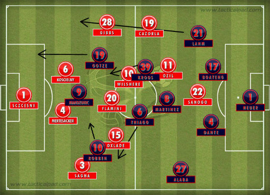 Arsenal 0-2 Bayern Starting Line Up Image