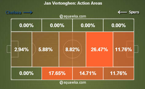 Vertonghen not shy of getting forward via squawka.com