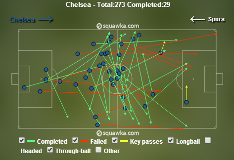 Chelsea playing vertical passes in the second half. via squawka.com