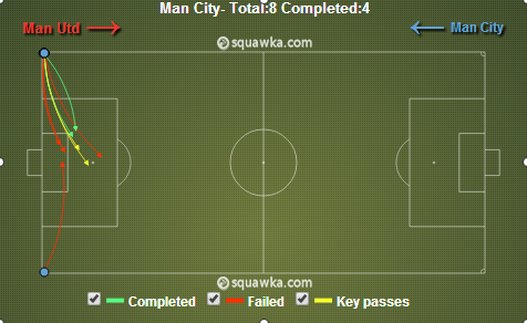 City targeted the near post from corners. Via squawka.com