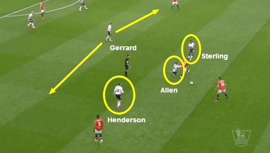 Gerrard positioned deep, helped by pressing of the midfielders ahead