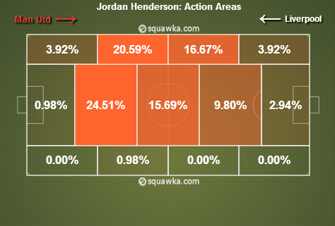 Jordan Henderson Action Areas