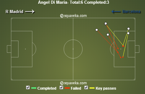 Di Maria's crosses. via squawka.com