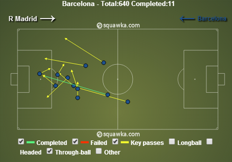 Through balls troubling Real Madrid. via squawka.com