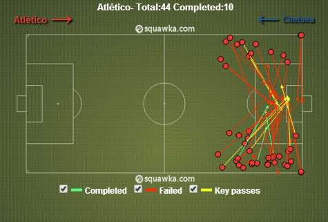 Atletico Crosses