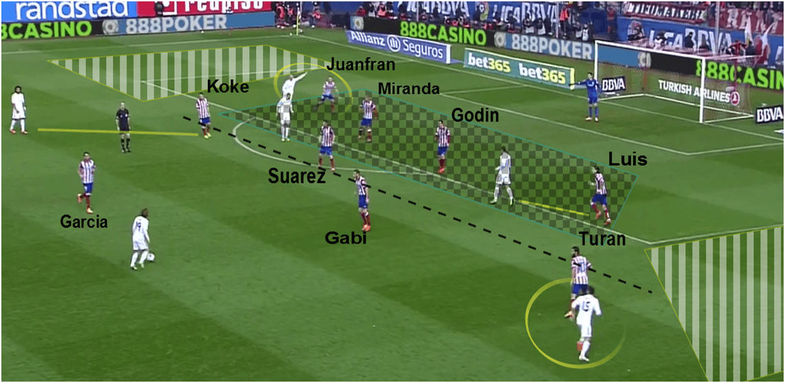 Atletico Defensive Third