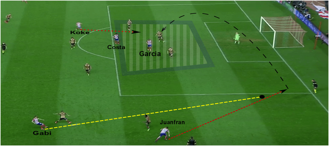 Atletico Full-Back Overlap