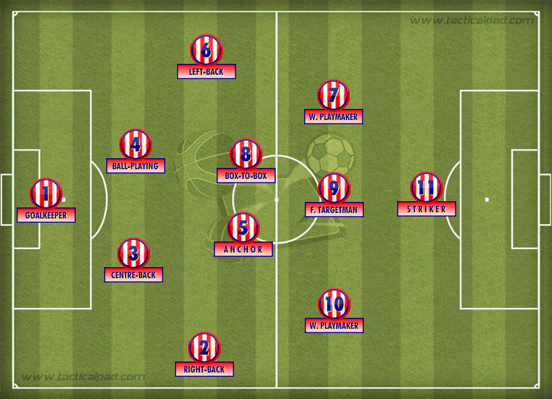 Atletico Madrid Basic Formation