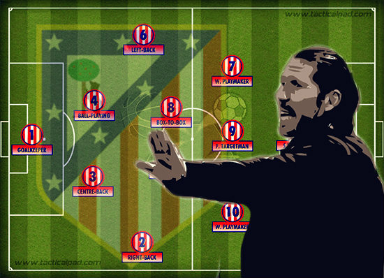 Atletico Madrid Tactics 1