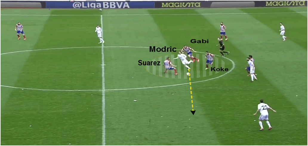 As Modric moves the ball into central midfield, Atletico players are drawn in to close him down. He avoids being closed down and manages to find a pass out wide to Di Maria