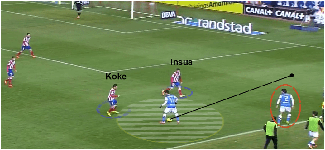 Atletico wide pressing