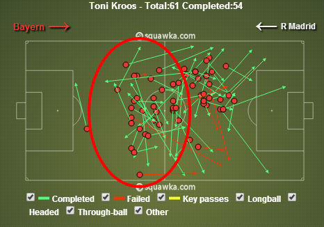Toni Kroos passing in the first half. via squawka.com