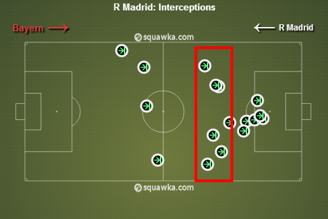 The band of interceptions just beyond the midfield. via squawka.com