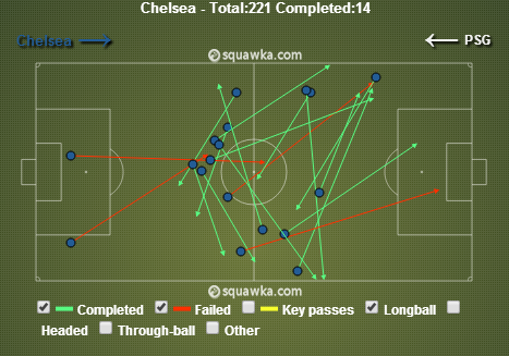 Chelsea first half long balls. via squawka.com