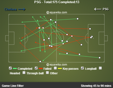 PSG long passes in the second half. via squawka.com