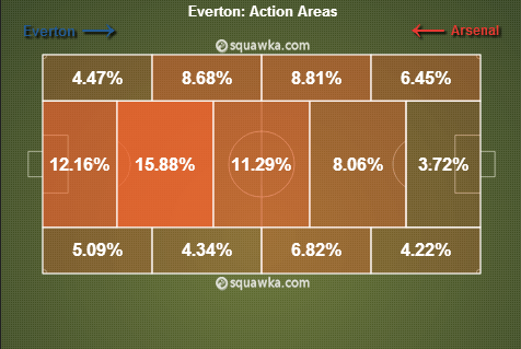 Everton Action Areas Arsenal