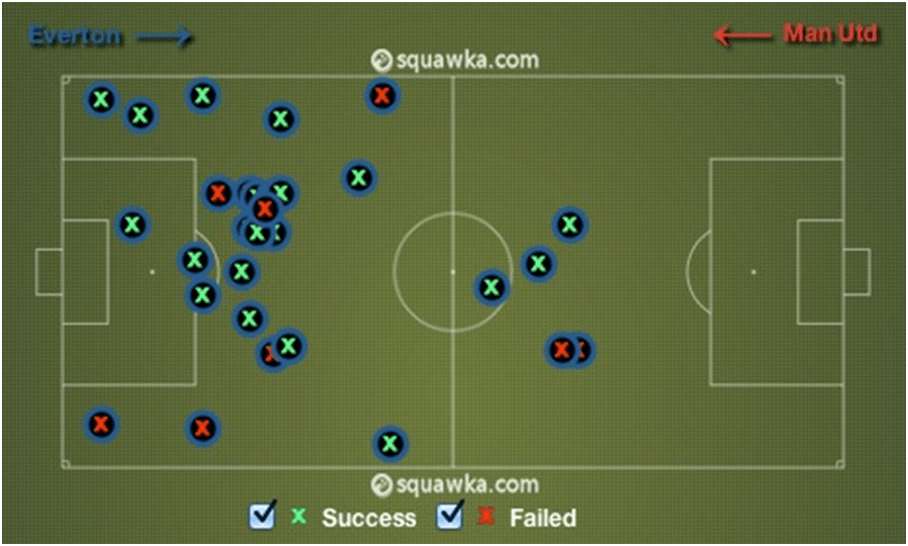 Everton Tackles