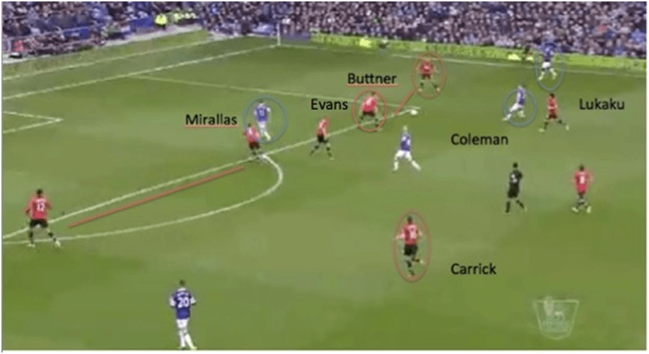 Everton vs Man United Tactics