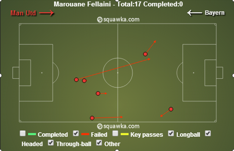 Fellaini gave the ball away on numerous occasions in the first half. Via squawka.com