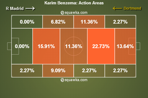 Karim Benzema action areas vs Dortmund