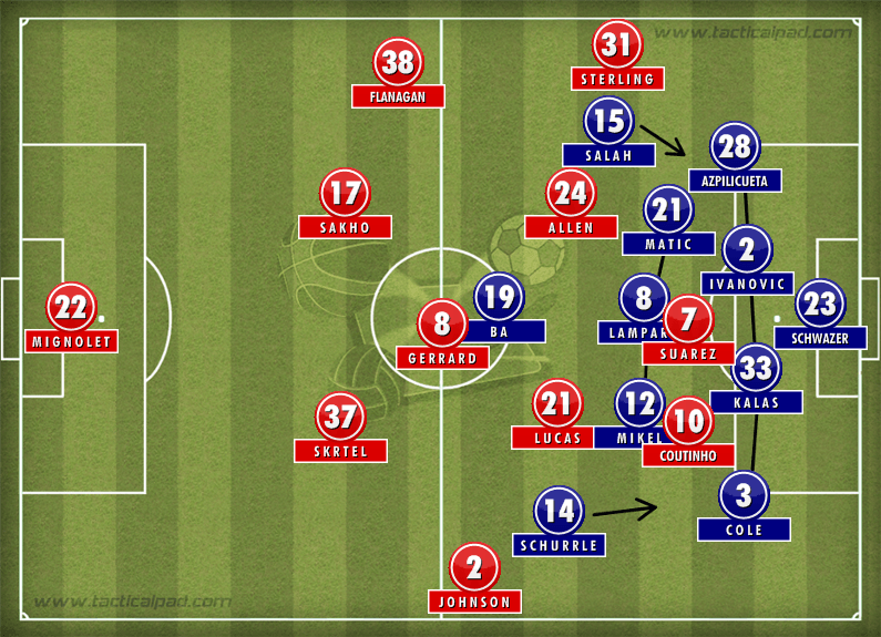 Liverpool 0-2 Chelsea Formation