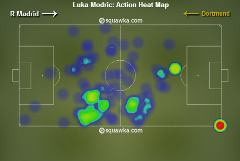 Luka Modric's heat-map vs Borussia Dortmund