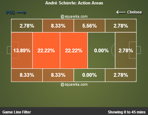 Andre Schurrle not troubling centre backs enough. via squawka.com