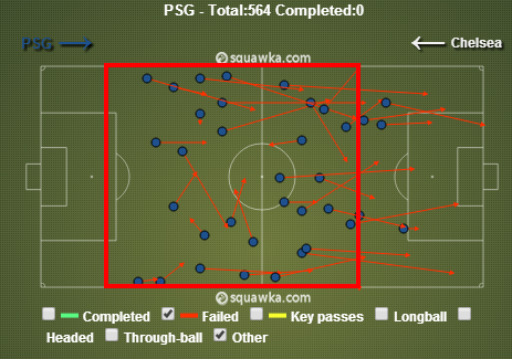 Lots of failed passes in midfield from PSG. via sqauwka.com