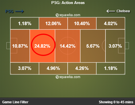 PSG playing too deep. via squawka.com