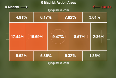 Real Madrid Action Areas