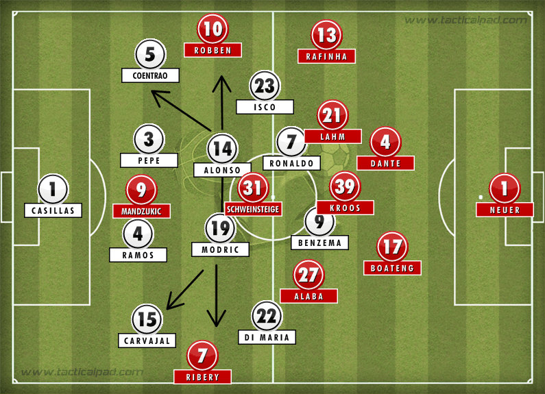 Real Madrid 1 0 Bayern Munich Tactical Analysis Solid