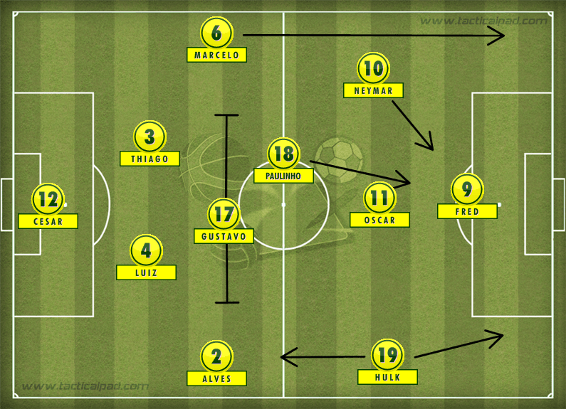 Brazil WC formation