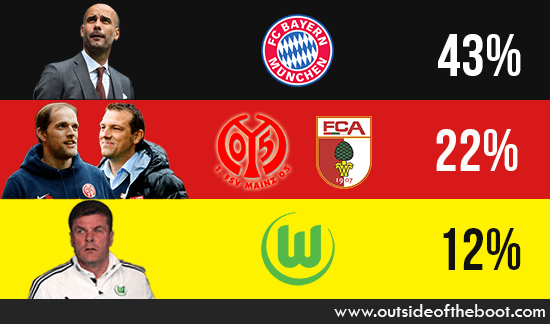 Bundesliga Manager of the Season 13-14 (1)