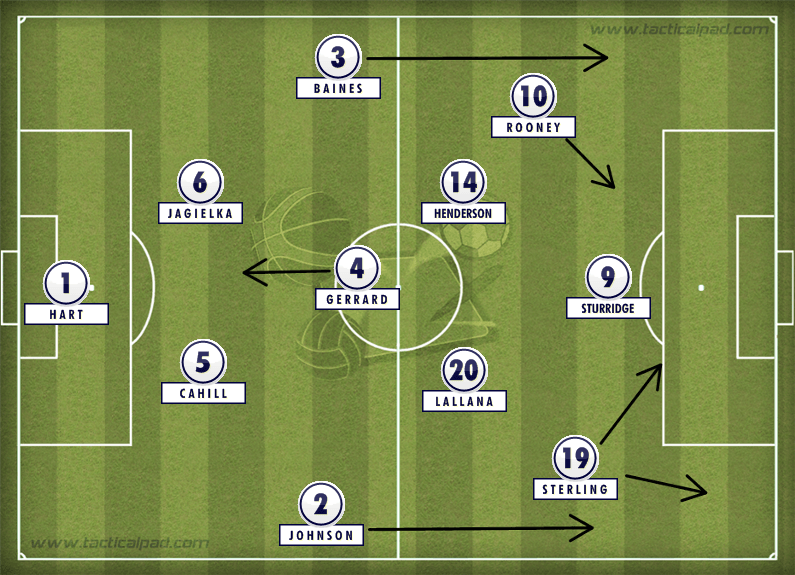 England WC formation